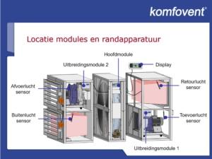 Luchtbehandeling in delen voor renovatieprojecten
